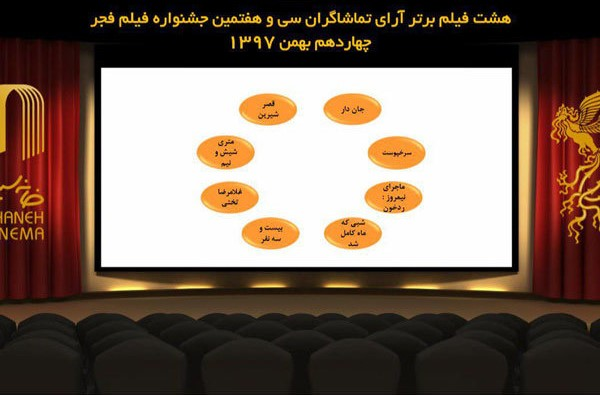 فیلم های برتر آرای مردمی جشنواره فیلم فجر 37