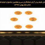 فیلم های برتر آرای مردمی جشنواره فیلم فجر